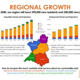 Regional Growth infographic